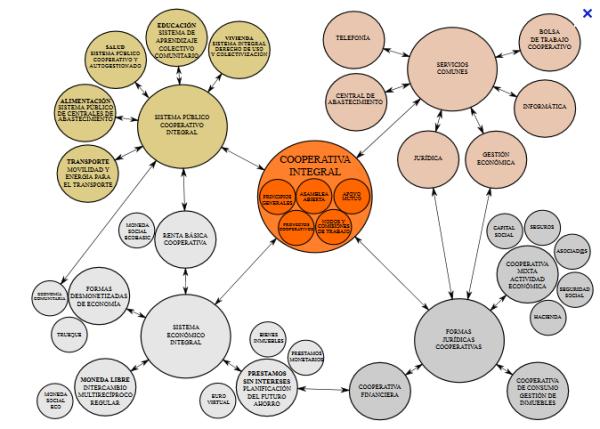 Resultado de imagen para Cooperativas integrales y autogestión