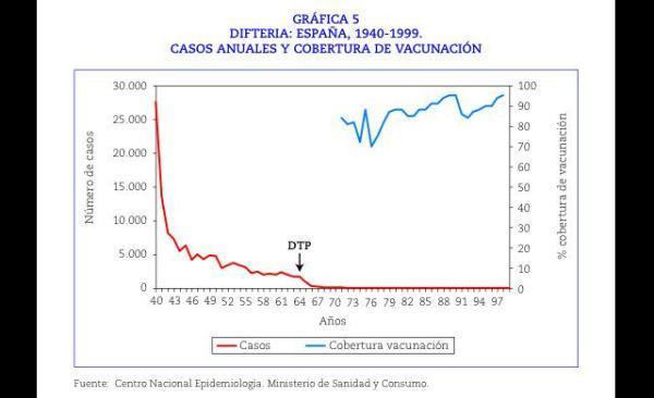 Difetria-gráfico2